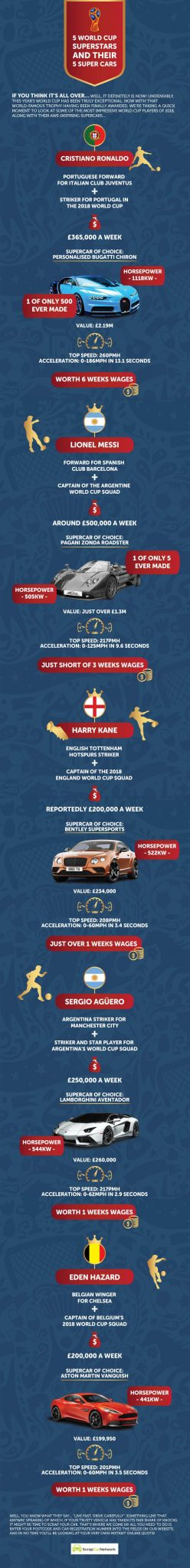 Infographic World Cup 2018 Superstars and their supercars