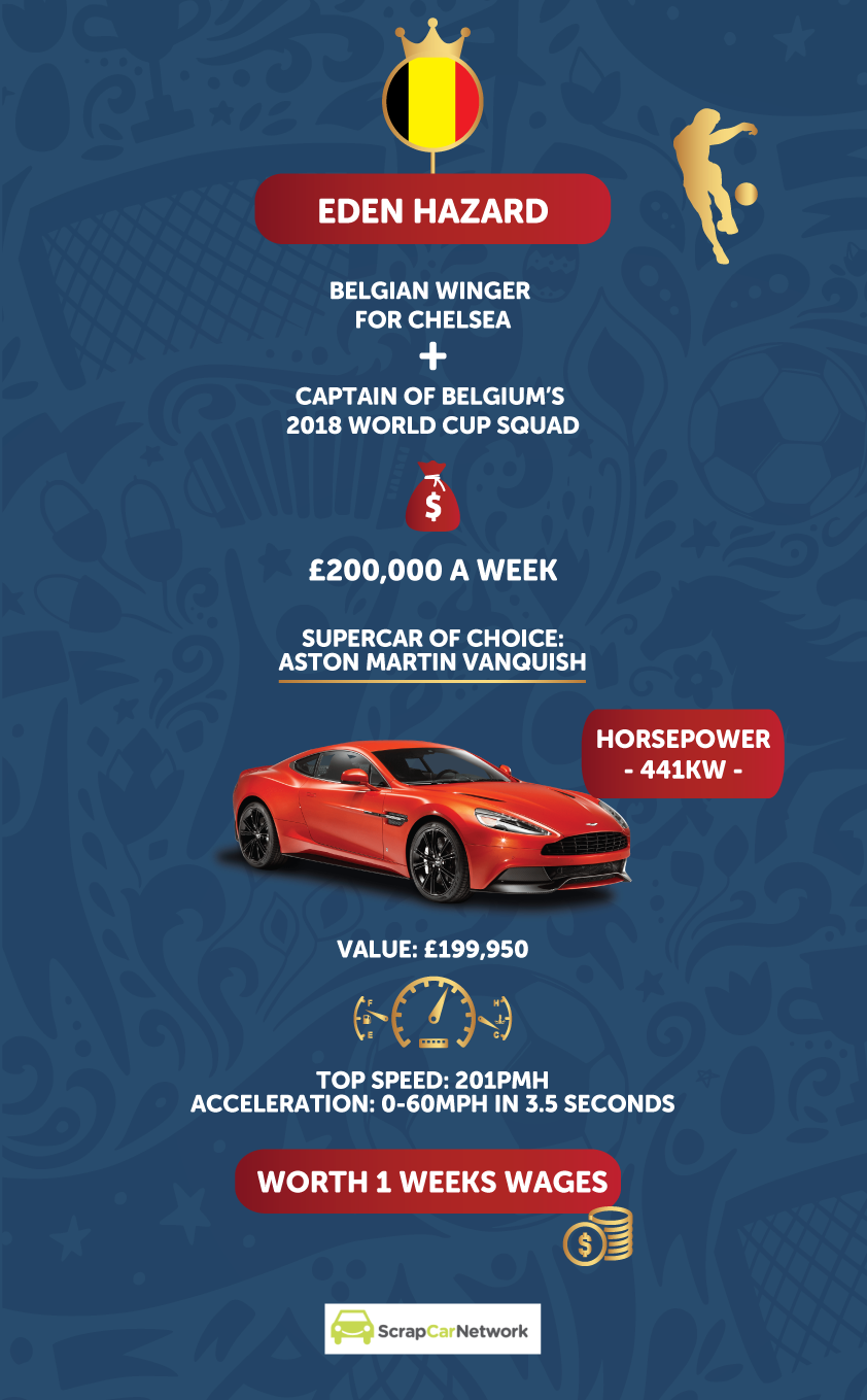 eden hazard supercar infographic