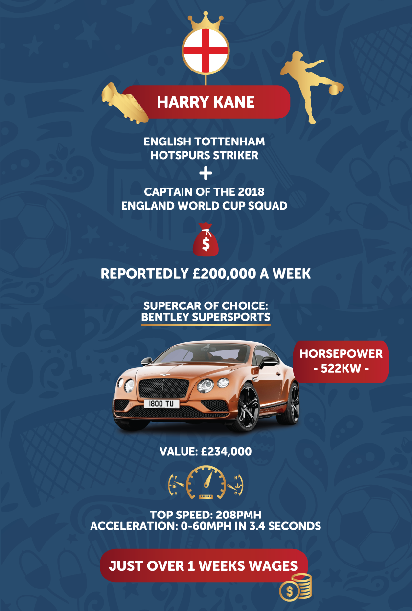 harry kane car infographic