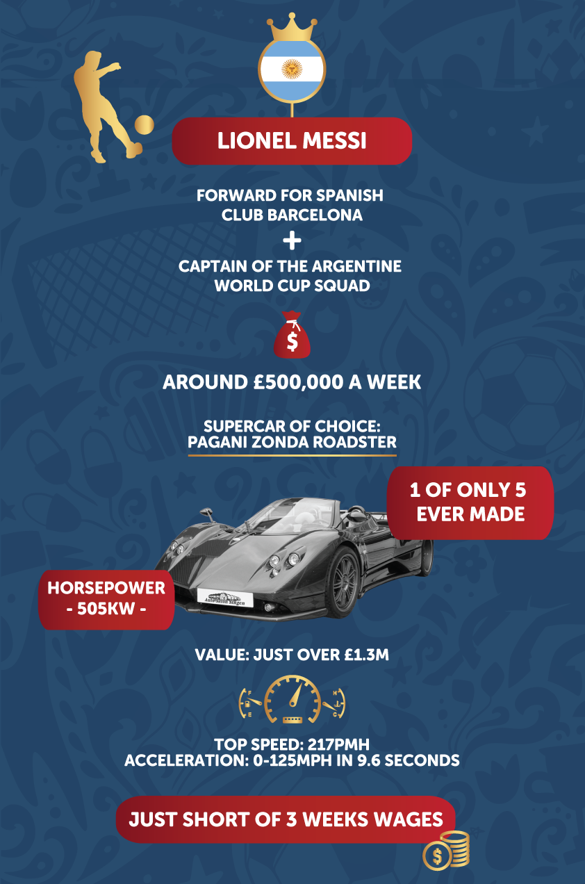 lionel messi car infographic