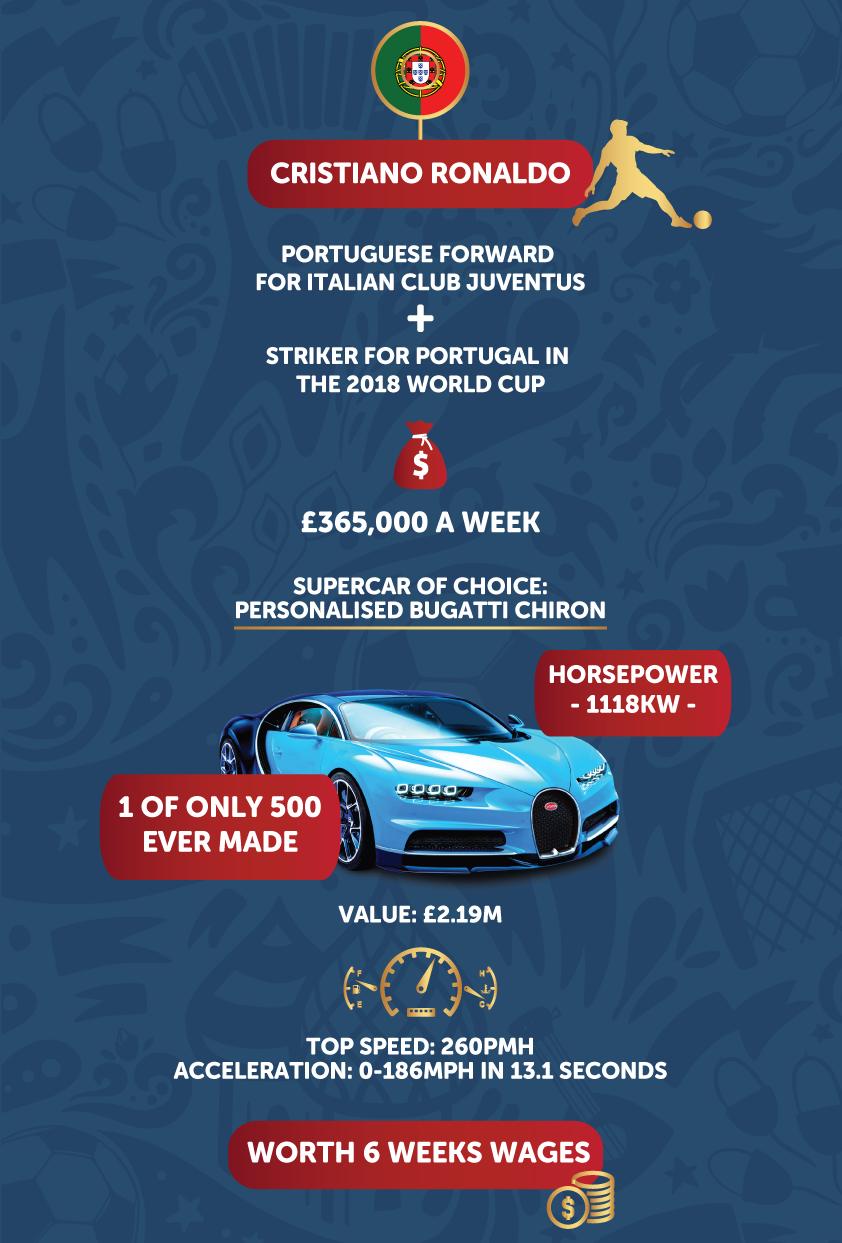 cristiano ronaldo car infographic